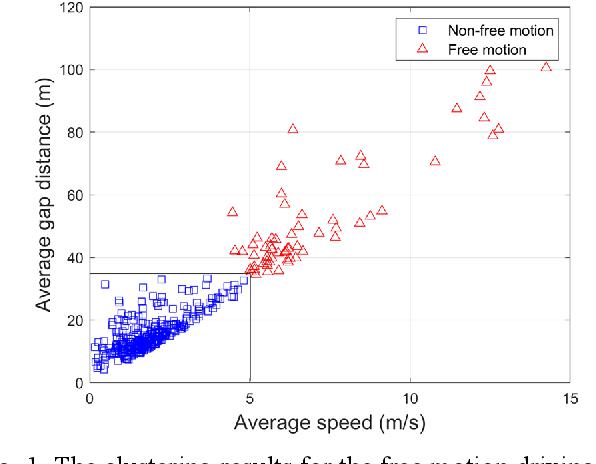 Figure 1 for Inverse Reinforcement Learning Based Stochastic Driver Behavior Learning