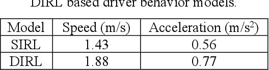 Figure 2 for Inverse Reinforcement Learning Based Stochastic Driver Behavior Learning