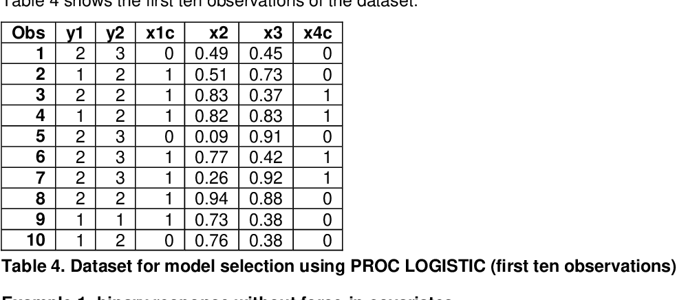 Table 4 from %IC_LOGISTIC: A SAS ® Macro to Produce Sorted