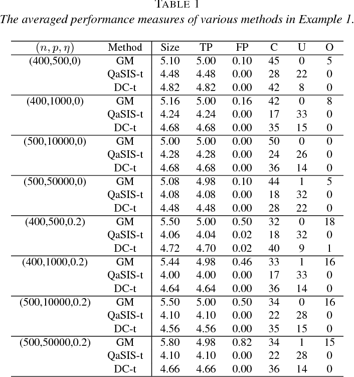Figure 1 for Scalable kernel-based variable selection with sparsistency