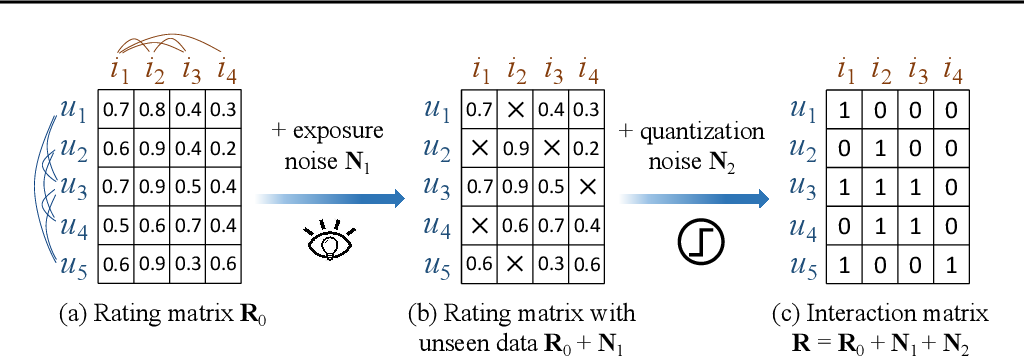 Figure 1 for Graph Convolutional Network for Recommendation with Low-pass Collaborative Filters
