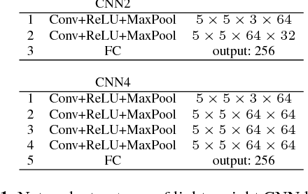 Figure 2 for ForestHash: Semantic Hashing With Shallow Random Forests and Tiny Convolutional Networks