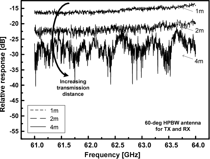 Fig. 3. 60 GHz LOS office channel characteristics for different transmission distance in LOS office environments.