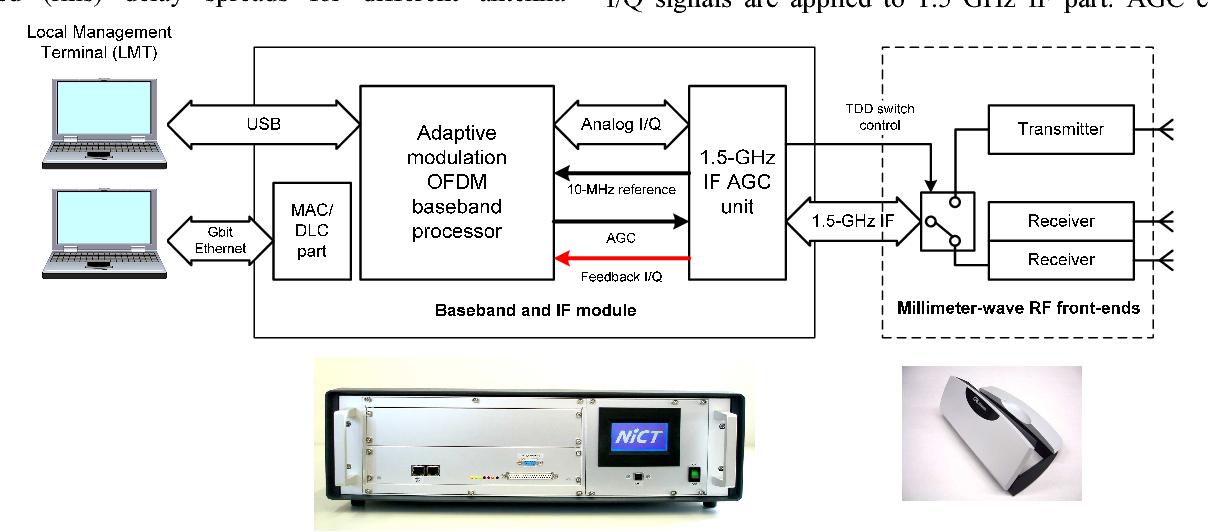 Fig. 5. Configuration of the developed OFDM-based millimeter-wave transceiver