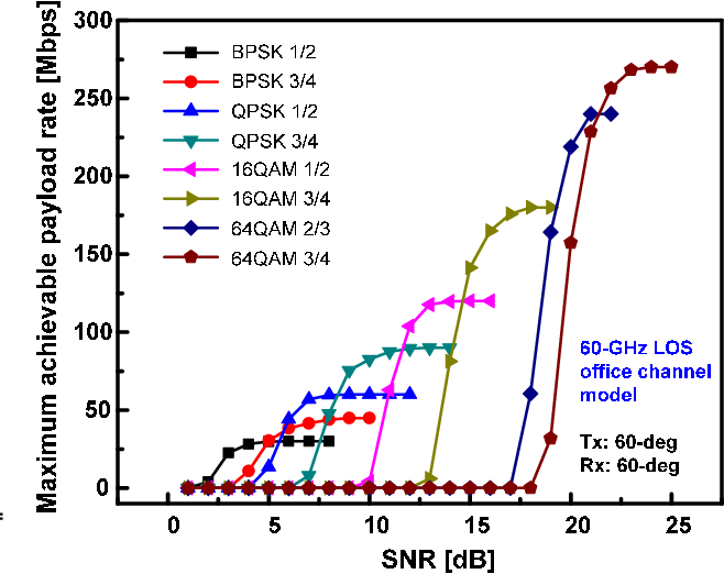 Fig. 6. Maximum achievable payload rates of different modulations and codes as a function of received SNRs.