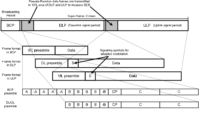Fig. 7. MAC frame format for the developed OFDM baseband processor