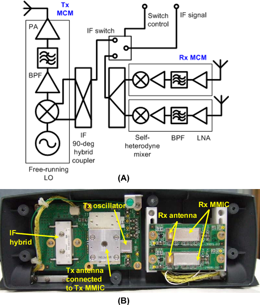 Fig. 8. (A) Schematic diagram and (B) interior view of millimeterwave self-heterodyne front-end used in the demonstrator