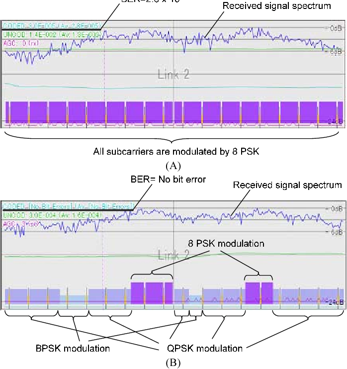 Fig. 11. Test results of (A) conventional OFDM modulation in which all subcarrier groups are modulated with the same modulation level, and (B) the proposed adaptive OFDM modulation applied different adaptive modulations in different subcarrier groups