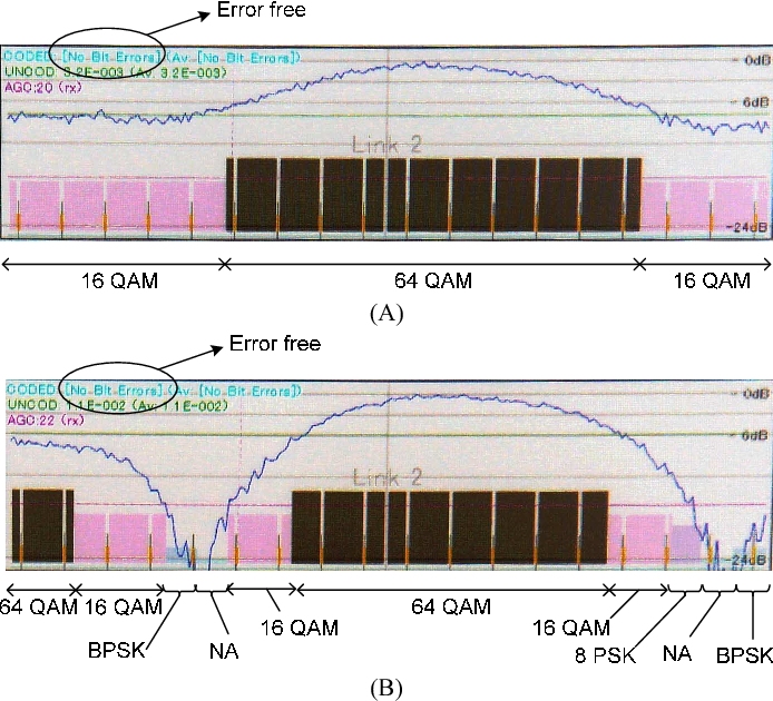 Fig. 9. Test results of OFDM adaptive modulations in different subcarrier groups when attenuation is (A) 10-dB and (B) 1-dB.