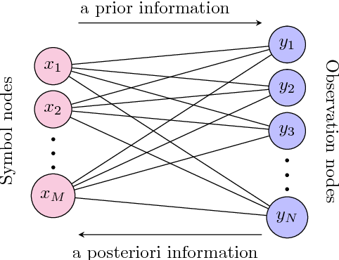 Figure 1 for Improving Massive MIMO Belief Propagation Detector with Deep Neural Network