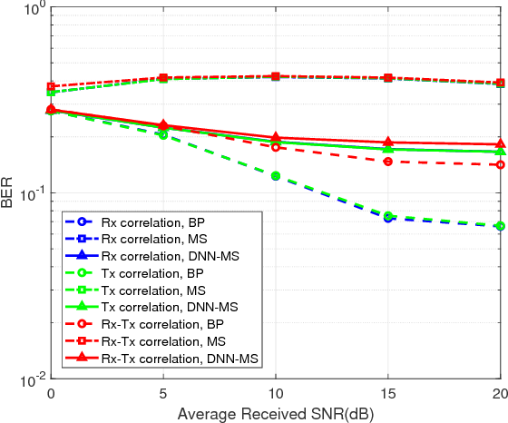 Figure 2 for Improving Massive MIMO Belief Propagation Detector with Deep Neural Network