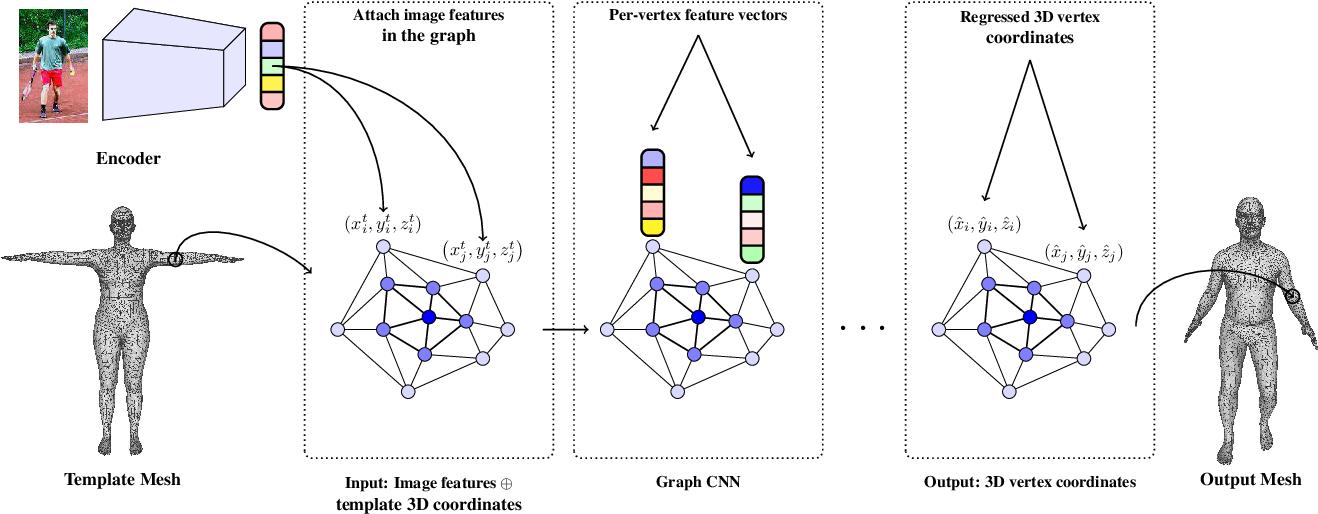 Figure 3 for Convolutional Mesh Regression for Single-Image Human Shape Reconstruction
