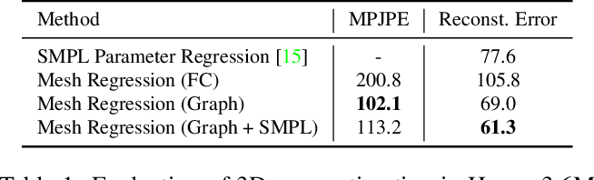 Figure 2 for Convolutional Mesh Regression for Single-Image Human Shape Reconstruction