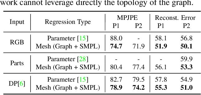 Figure 4 for Convolutional Mesh Regression for Single-Image Human Shape Reconstruction