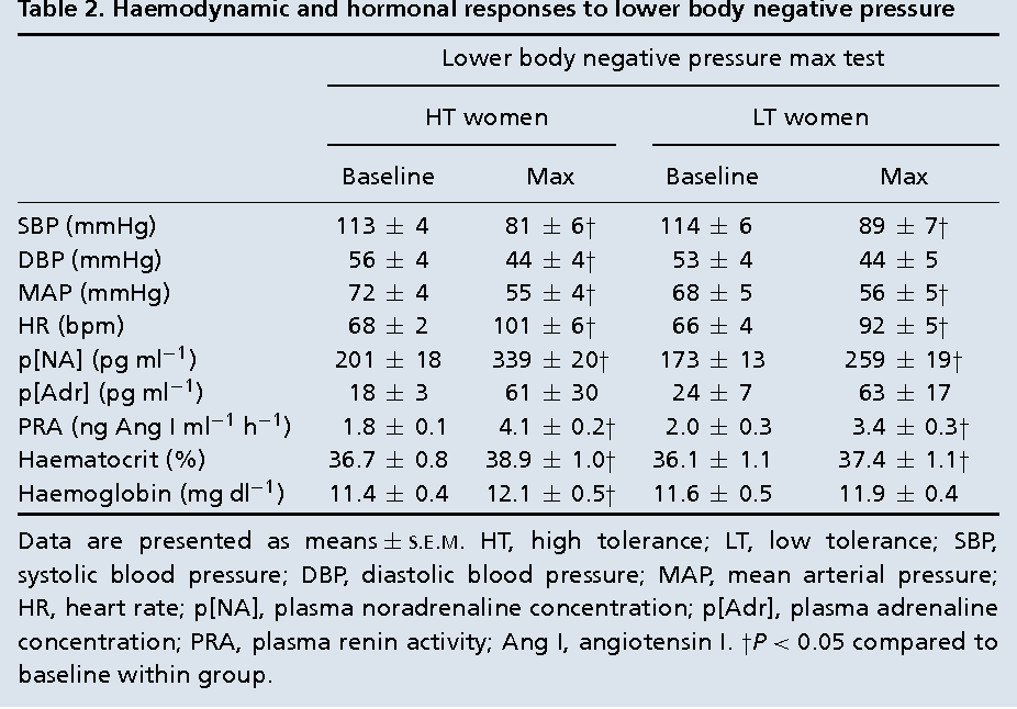 Progesterone enhances adrenergic control of skin blood flow