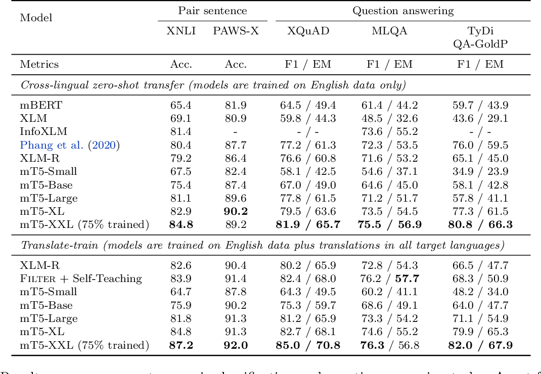 Figure 3 for mT5: A massively multilingual pre-trained text-to-text transformer