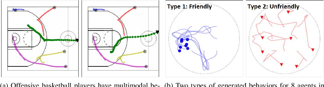 Figure 1 for Generative Multi-Agent Behavioral Cloning