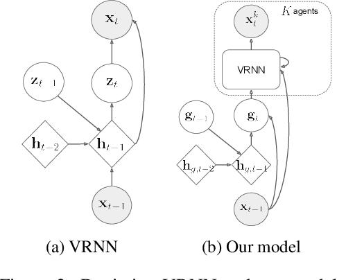 Figure 4 for Generative Multi-Agent Behavioral Cloning