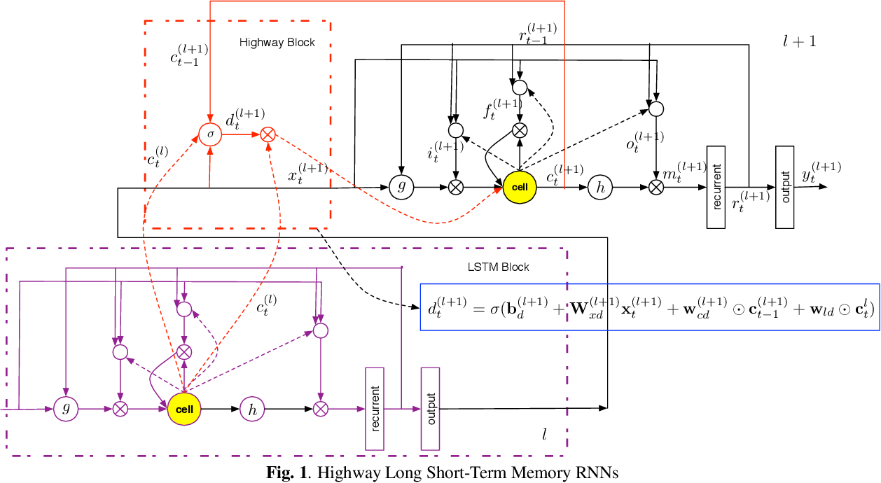 Figure 1 for Highway Long Short-Term Memory RNNs for Distant Speech Recognition