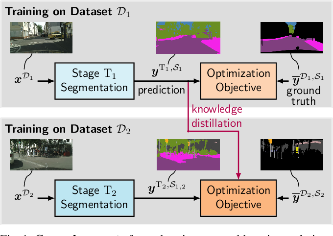 Figure 1 for Class-Incremental Learning for Semantic Segmentation Re-Using Neither Old Data Nor Old Labels