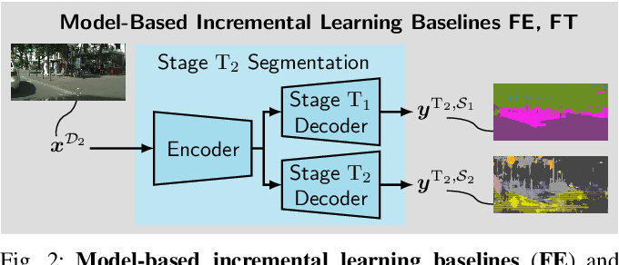 Figure 2 for Class-Incremental Learning for Semantic Segmentation Re-Using Neither Old Data Nor Old Labels