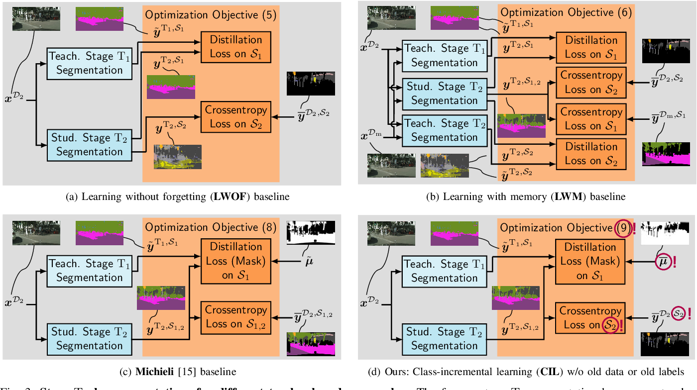 Figure 3 for Class-Incremental Learning for Semantic Segmentation Re-Using Neither Old Data Nor Old Labels