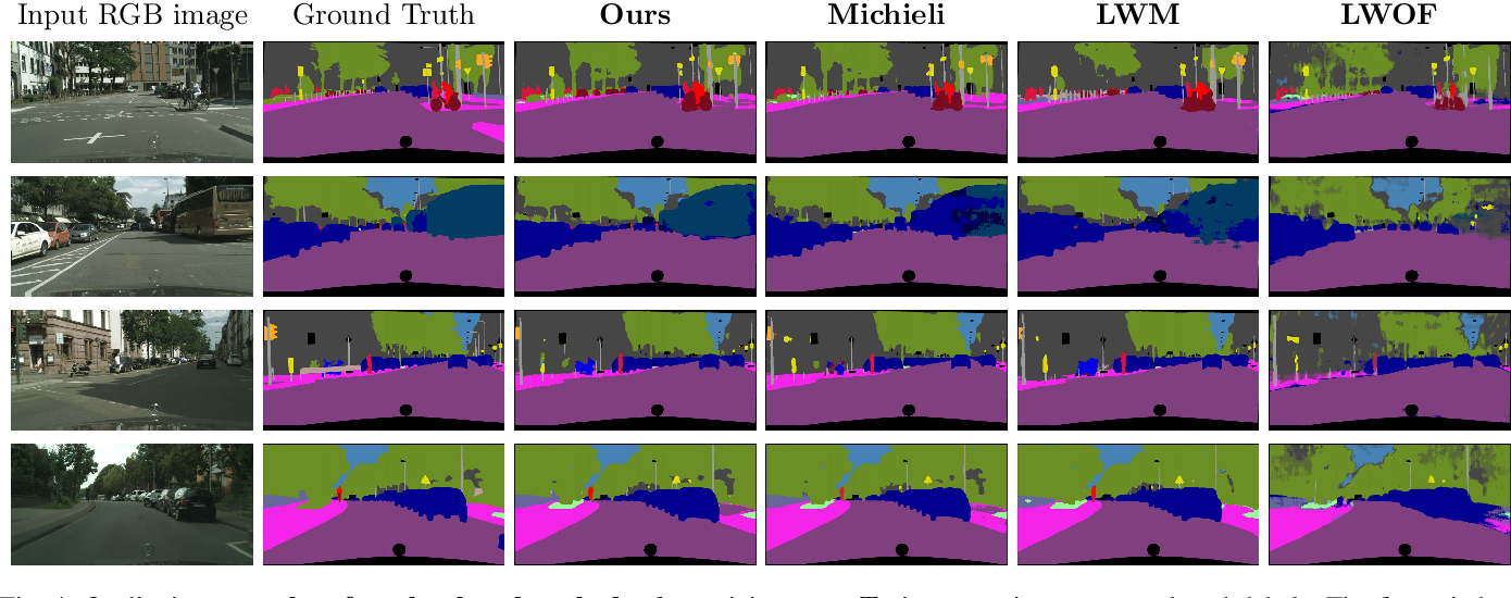 Figure 4 for Class-Incremental Learning for Semantic Segmentation Re-Using Neither Old Data Nor Old Labels