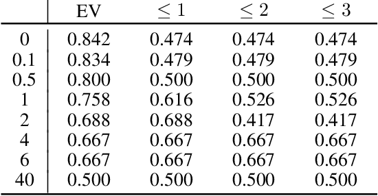 Figure 4 for Robust Stackelberg Equilibria in Extensive-Form Games and Extension to Limited Lookahead