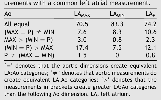 Table 4 From The Times They Are A Changin Two Dimensional Aortic