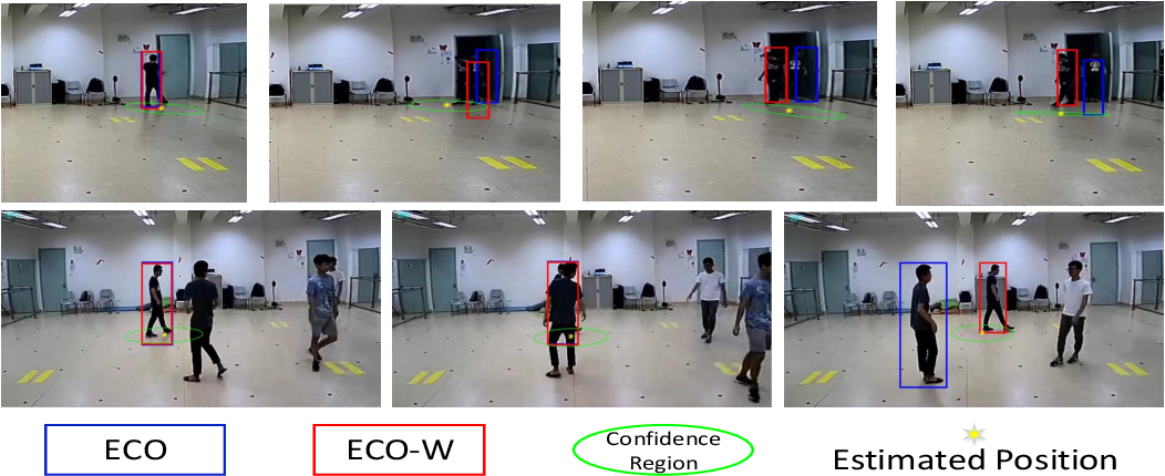 Figure 3 for How Effectively Can Indoor Wireless Positioning Relieve Visual Tracking Pains: A Camera-Rao Bound Viewpoint