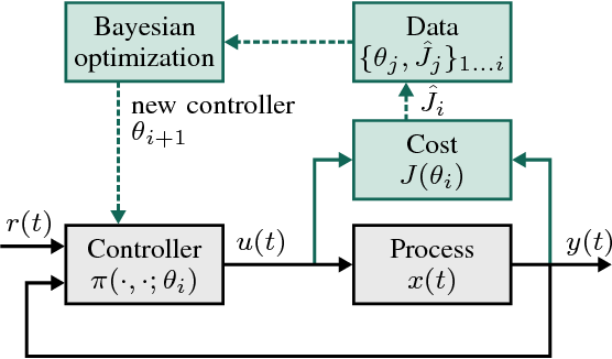 Figure 1 for Data-efficient Auto-tuning with Bayesian Optimization: An Industrial Control Study
