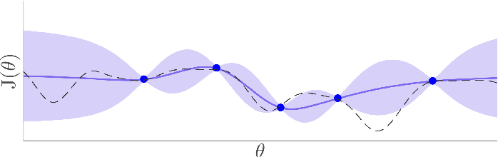 Figure 3 for Data-efficient Auto-tuning with Bayesian Optimization: An Industrial Control Study