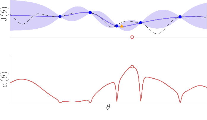 Figure 4 for Data-efficient Auto-tuning with Bayesian Optimization: An Industrial Control Study