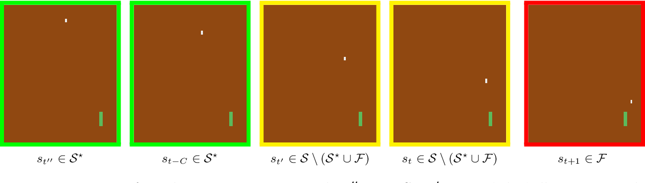 Figure 3 for Sample Efficient Reinforcement Learning In Continuous State Spaces: A Perspective Beyond Linearity