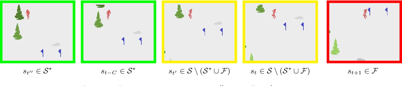 Figure 4 for Sample Efficient Reinforcement Learning In Continuous State Spaces: A Perspective Beyond Linearity
