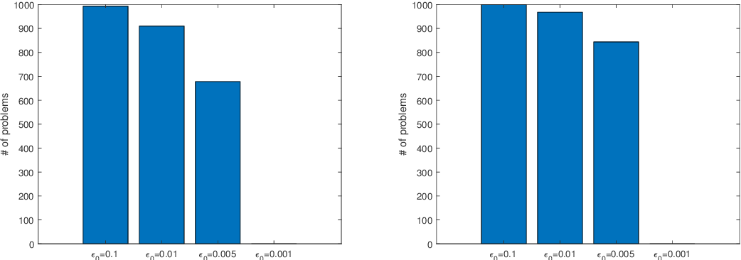Figure 4 for Relating lp regularization and reweighted l1 regularization