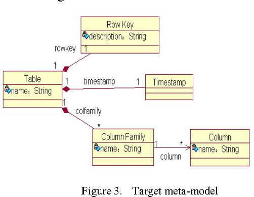 Transforming uml class diagrams into hbase based on meta model figure 3 ccuart Images