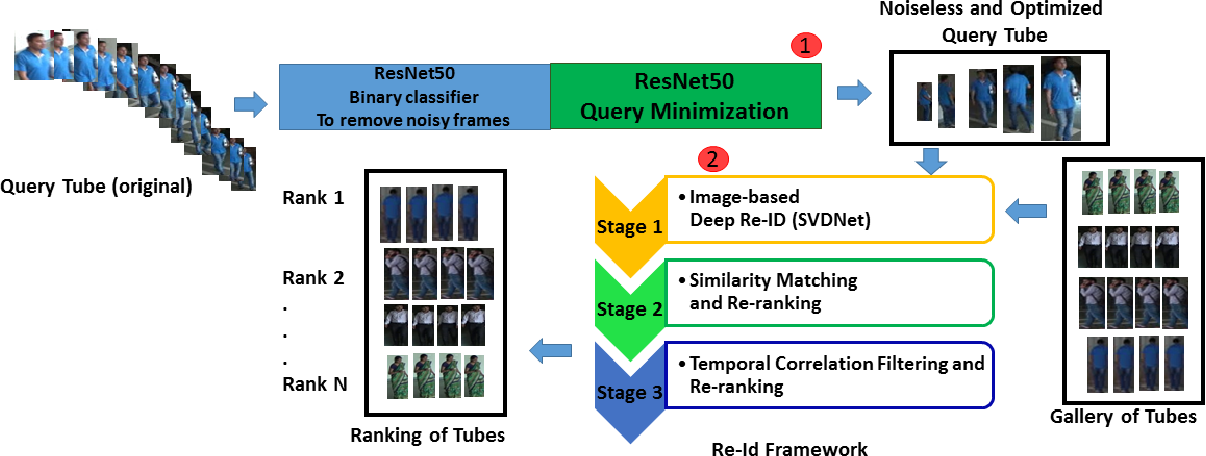 Figure 1 for Person Re-identification in Videos by Analyzing Spatio-Temporal Tubes