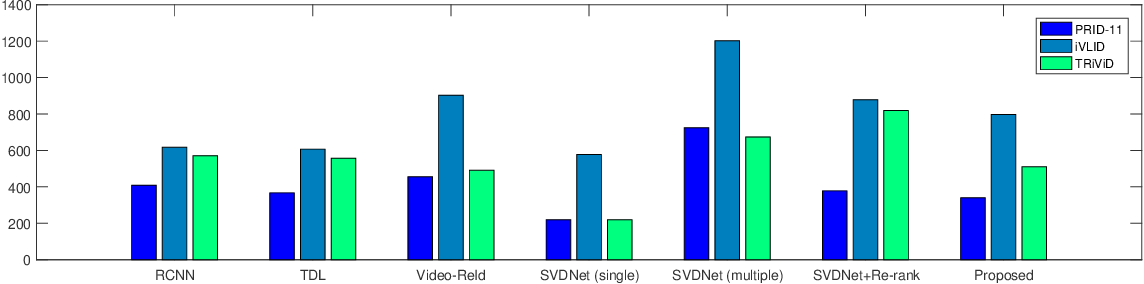Figure 2 for Person Re-identification in Videos by Analyzing Spatio-Temporal Tubes