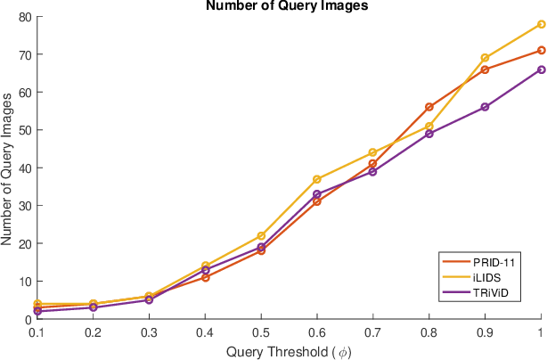Figure 3 for Person Re-identification in Videos by Analyzing Spatio-Temporal Tubes