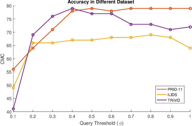 Figure 4 for Person Re-identification in Videos by Analyzing Spatio-Temporal Tubes