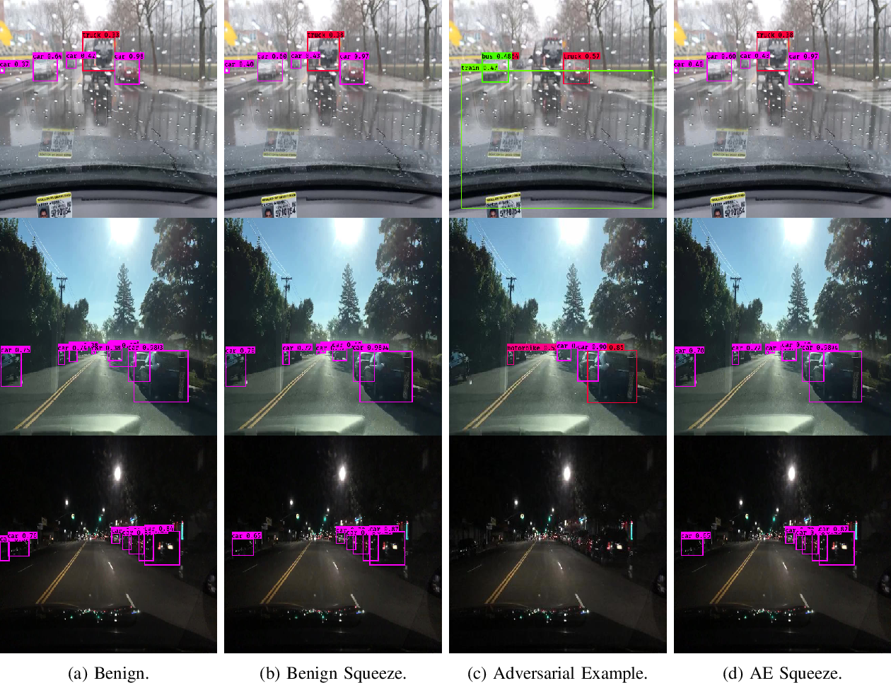 Figure 1 for Weighted Average Precision: Adversarial Example Detection in the Visual Perception of Autonomous Vehicles