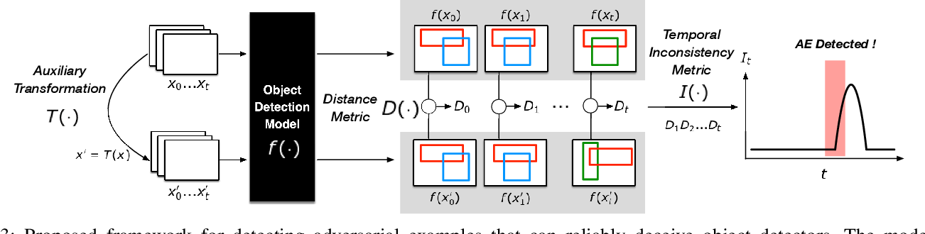 Figure 3 for Weighted Average Precision: Adversarial Example Detection in the Visual Perception of Autonomous Vehicles