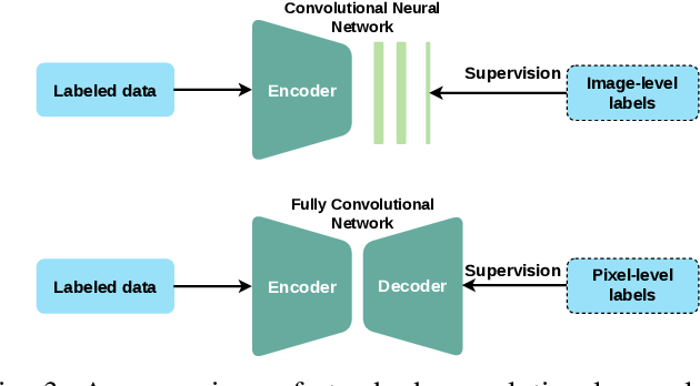 Figure 3 for Medical Image Segmentation with Limited Supervision: A Review of Deep Network Models