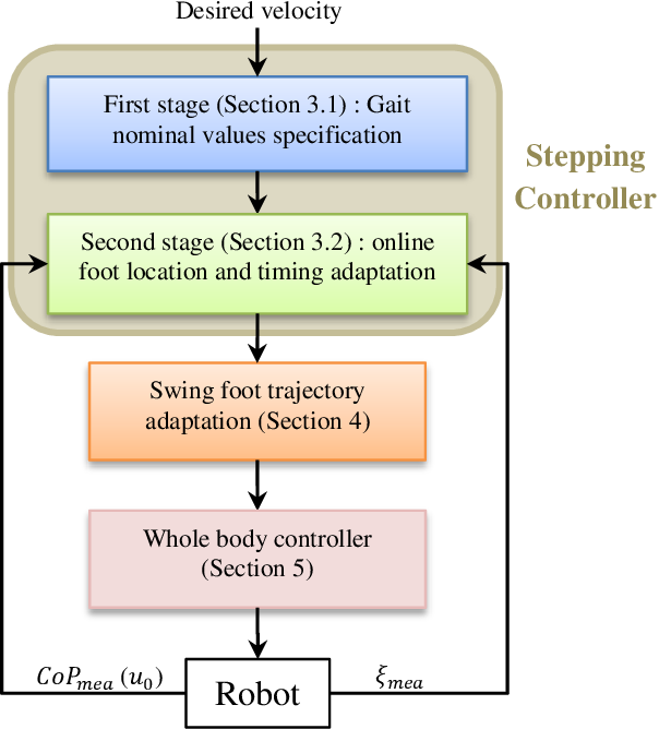Figure 3 for Walking Control Based on Step Timing Adaptation