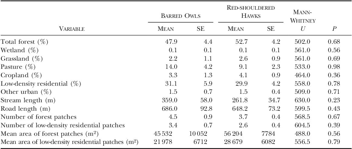 Table 2 from Habitats of Suburban Barred Owls (Strix varia