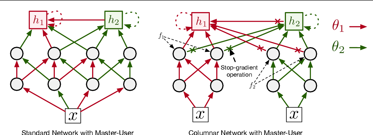 Figure 1 for Scalable Online Recurrent Learning Using Columnar Neural Networks