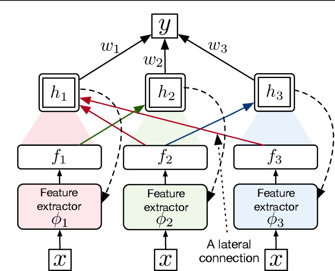 Figure 2 for Scalable Online Recurrent Learning Using Columnar Neural Networks