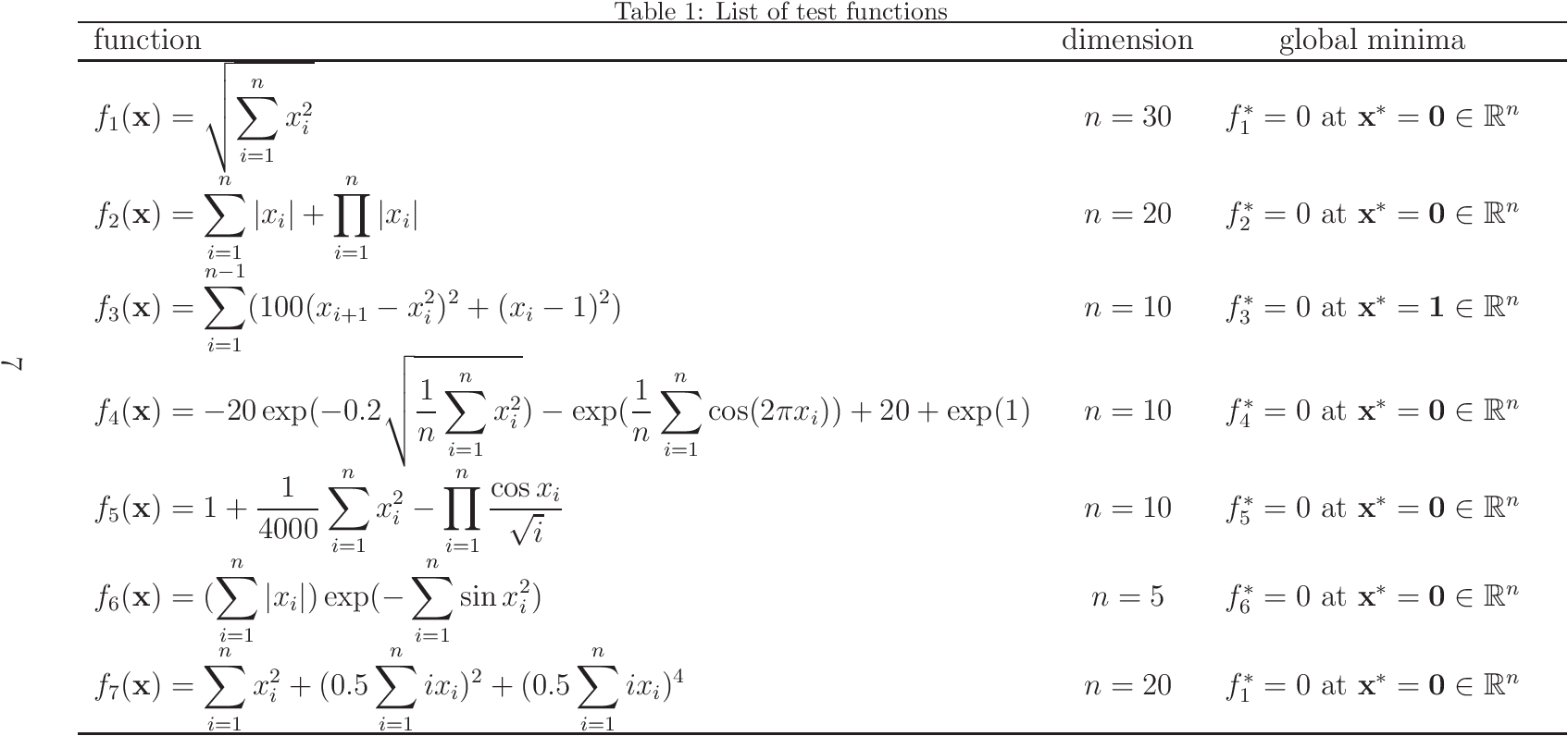 Figure 1 for Convergence analysis of beetle antennae search algorithm and its applications