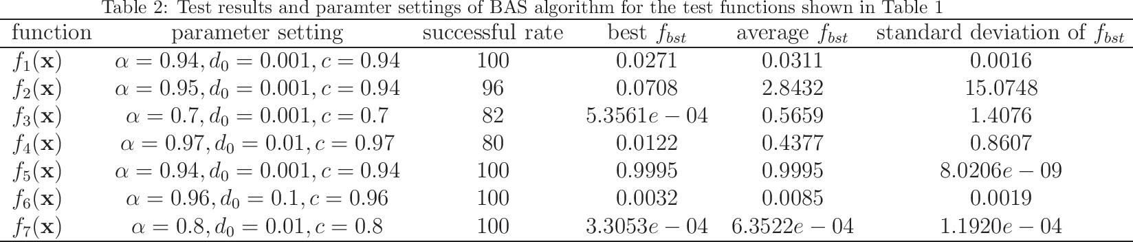 Figure 2 for Convergence analysis of beetle antennae search algorithm and its applications